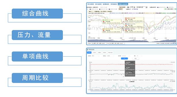 Lidolphin智慧水务管控平台-大连莱立佰信息技术有限公司