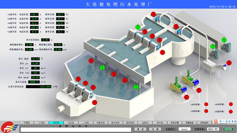 梭鱼湾污水处理厂监控系统-大连莱立佰信息技术有限公司
